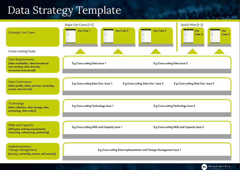 How To Develop A Data Strategy With Handy Template